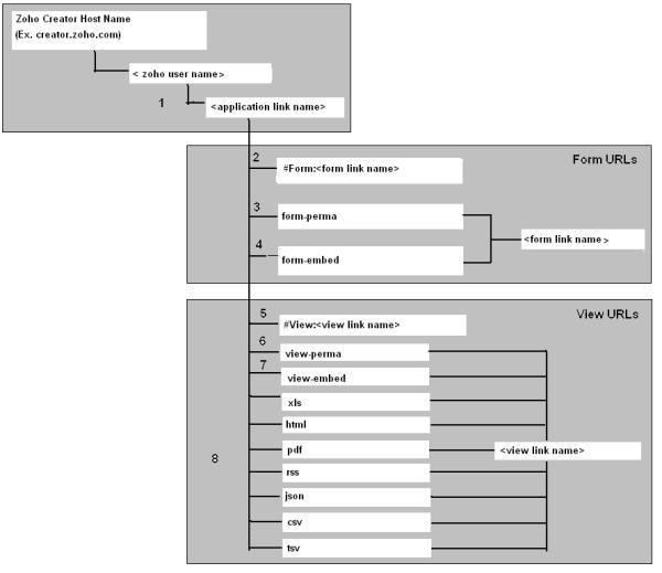 Zoho Creator URL Patterns