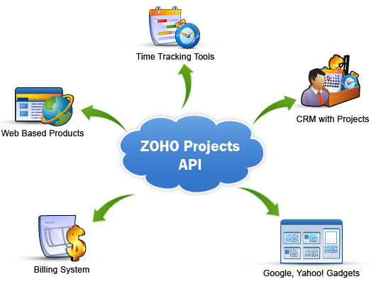 Zoho Projects API