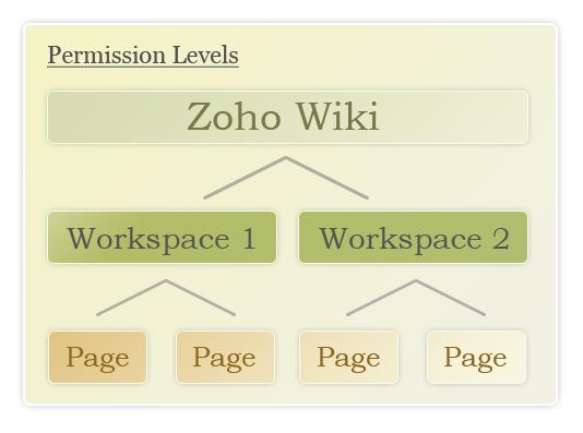 Zoho Wiki Permissions