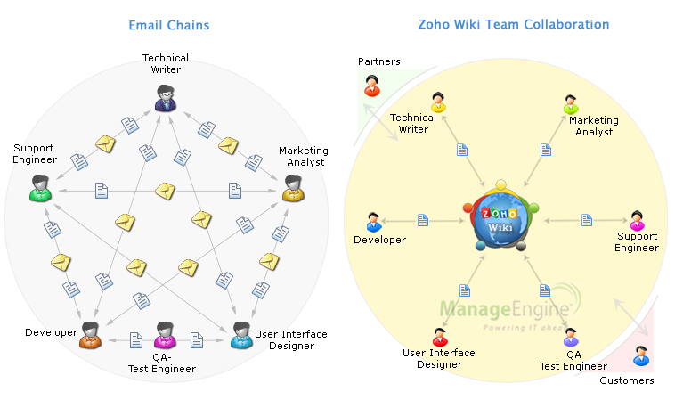 Dynamic Team Collaboration within Zoho – Credit goes to Zoho Wiki ...
