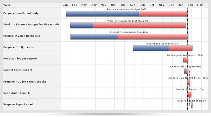 Just In: Resource Utilization & Editable Gantt charts « Zoho Blog