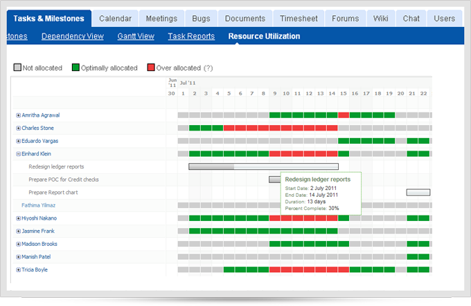 Just In Resource Utilization Editable Gantt Charts Zoho Blog