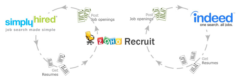 Publish your Jobs to Multiple Job Boards « Zoho Blog
