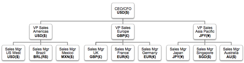 crm multi-currency