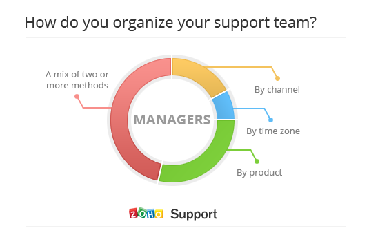 Results: We organize our support team by...