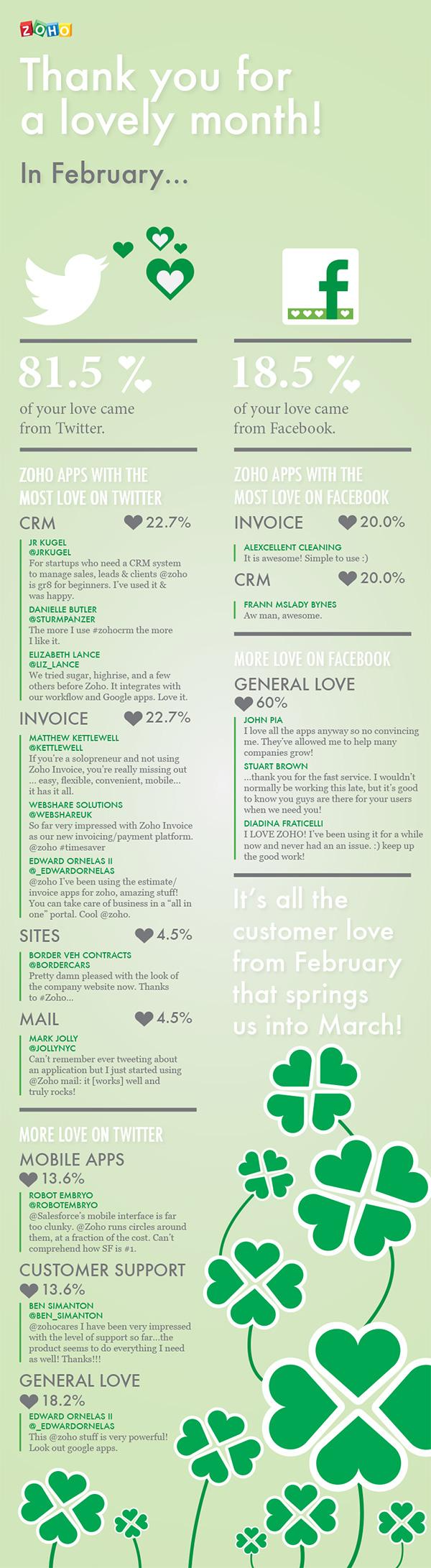 Customer Love Infographic