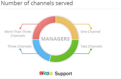 number of customer support channels served
