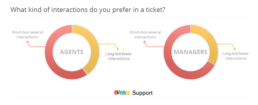 Customer Support Poll - What kind of interactions do you prefer in a ticket?