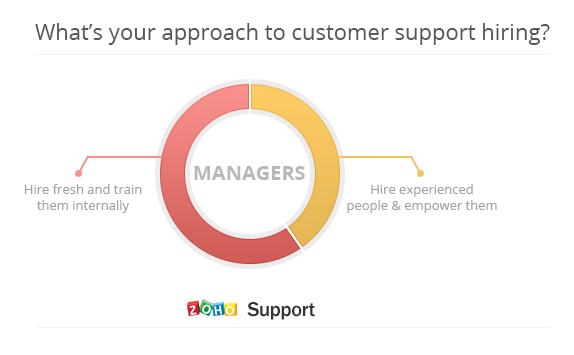 What's your approach to customer support hiring?