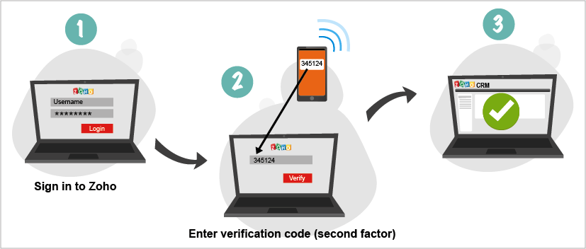 Zoho Two Factor Authentication1