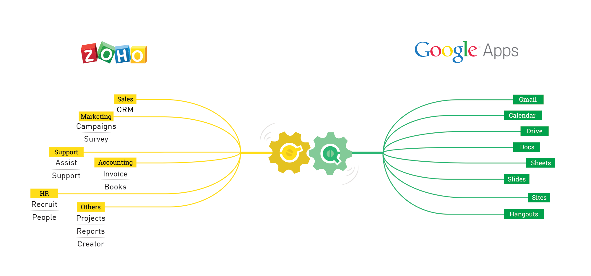 Zoho and Google Apps
