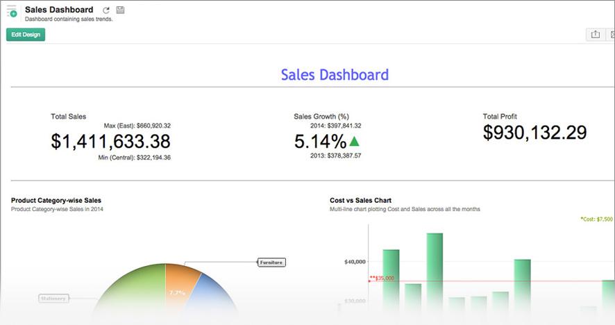 KPI de widgets