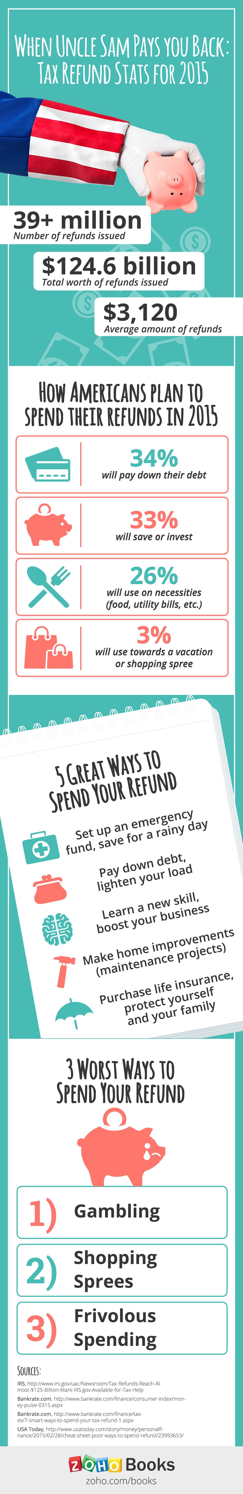 Zoho Books_Tax Refund Infographic