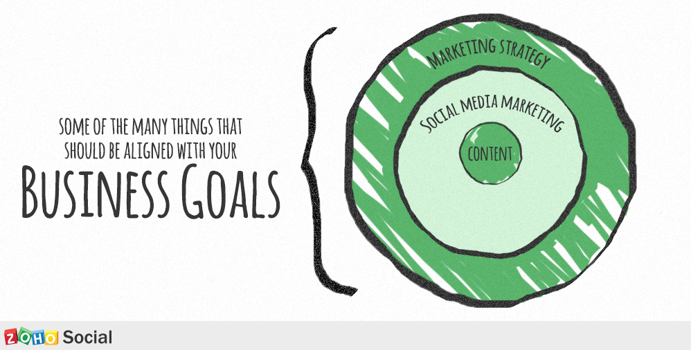 align social media with business goals
