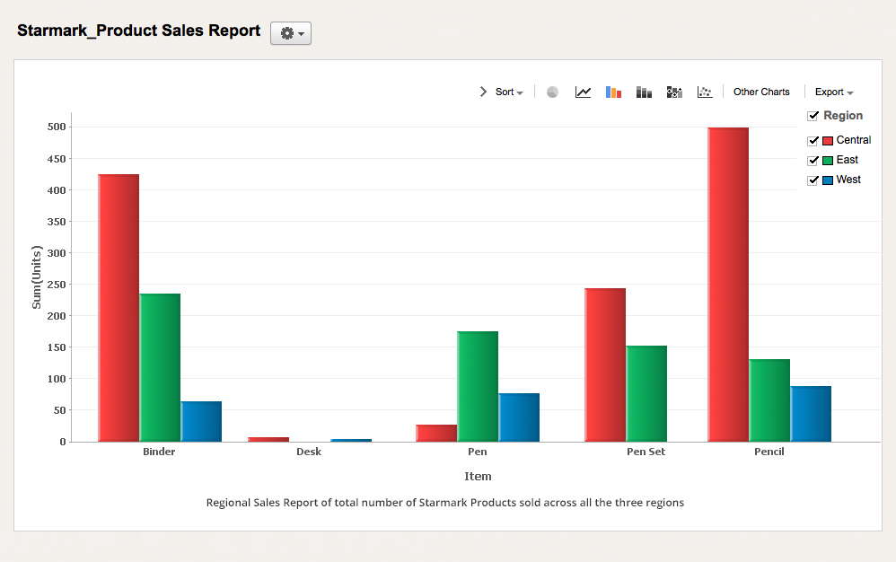 Regional Sales Report- Charts