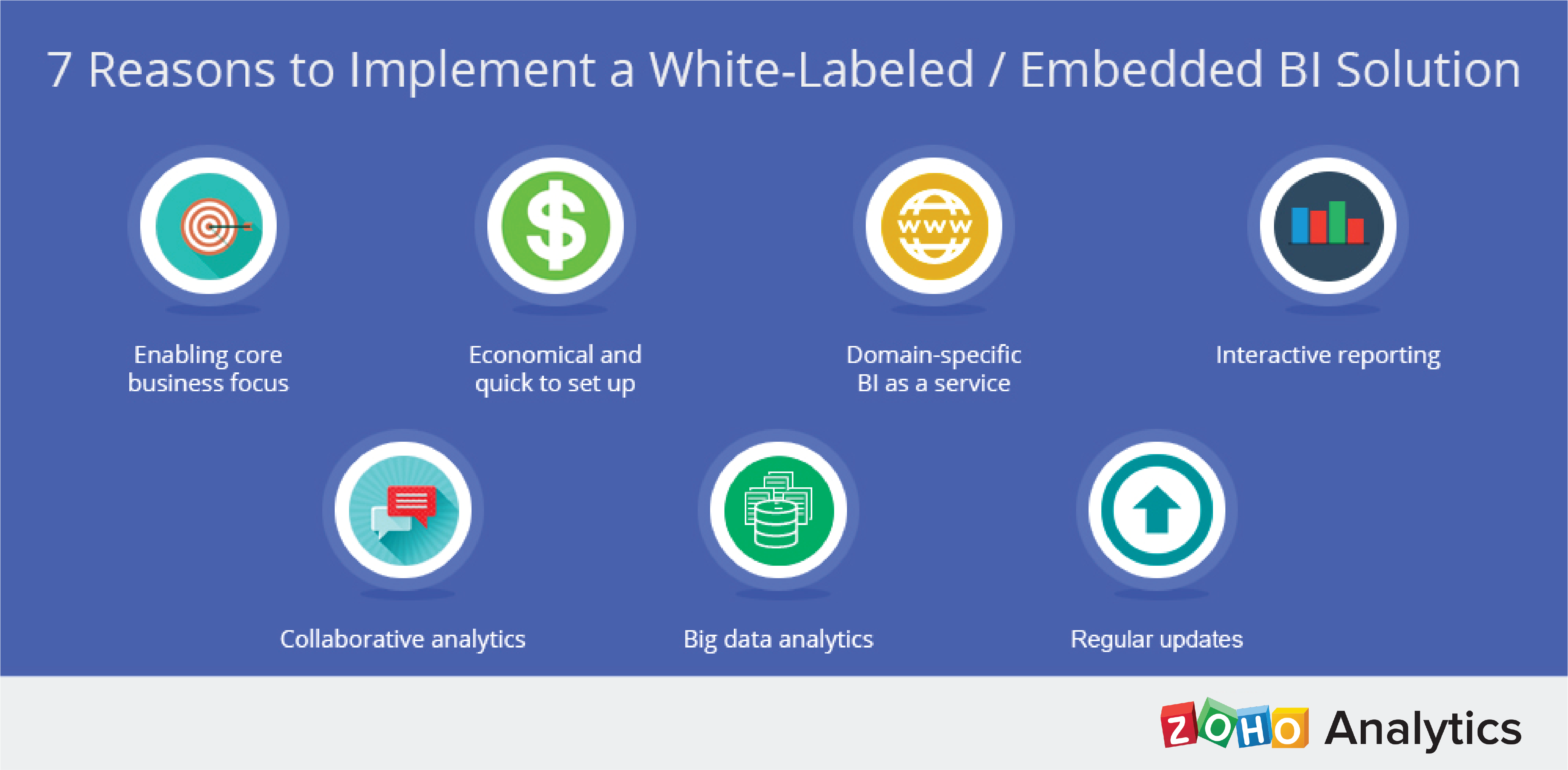 7 Reasons to Implement a Embedded Analytics Solution
