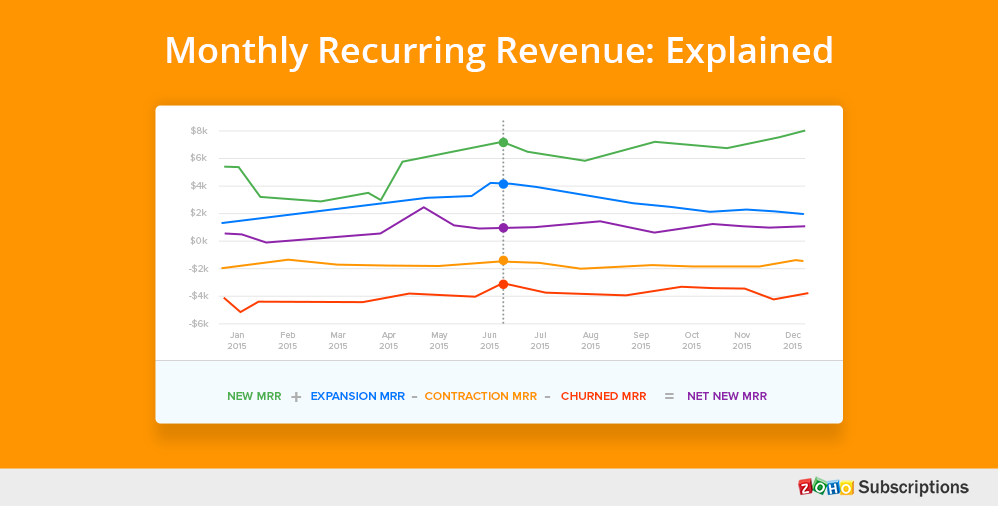 monthly recurring revenue explained