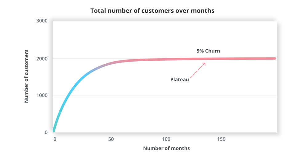 churn plateau graph