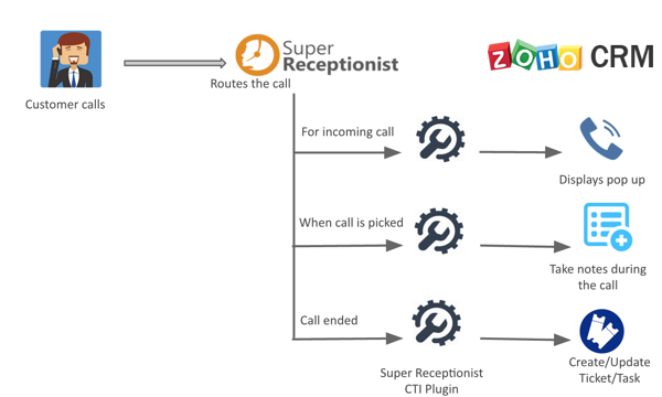 SuperReceptionist for Zoho CRM