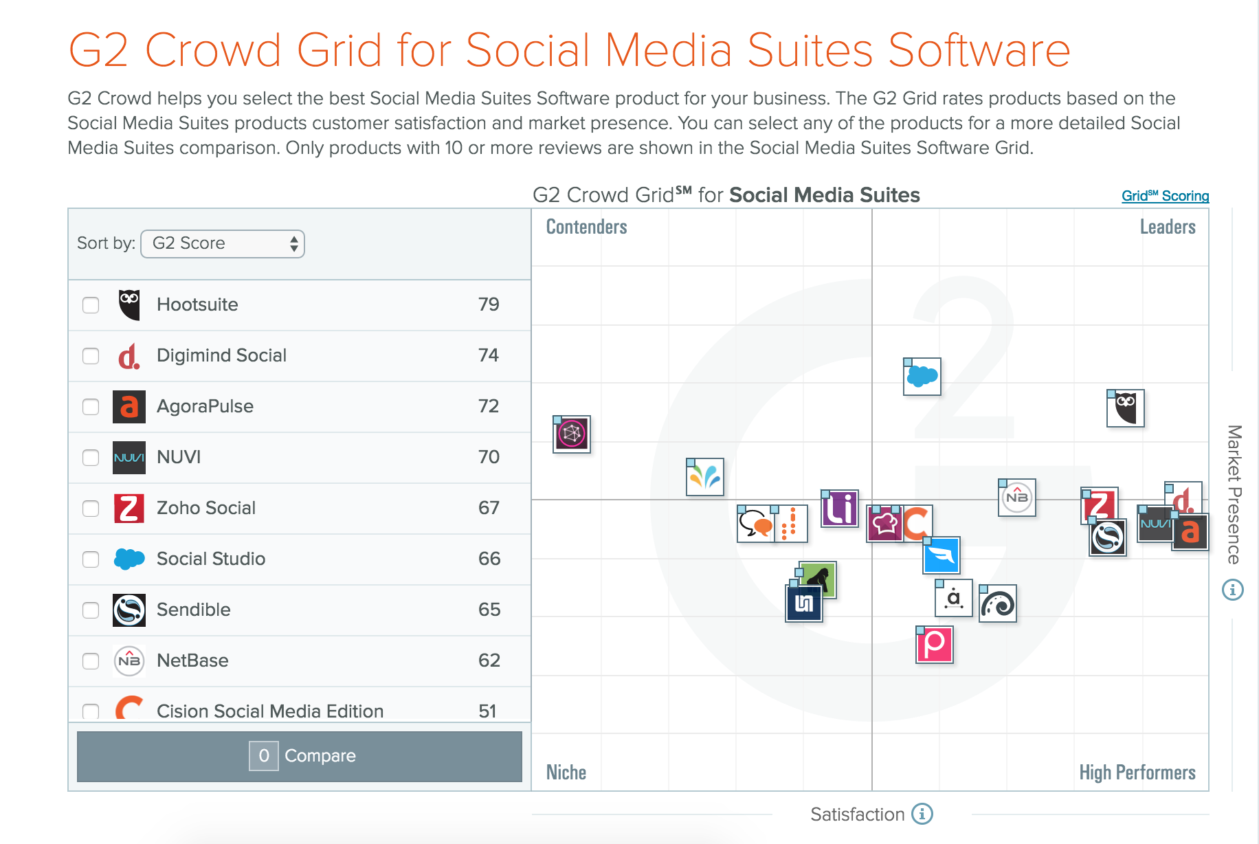 G2 Crowd Leader Fall 2016 - Social Media Suites - Grid