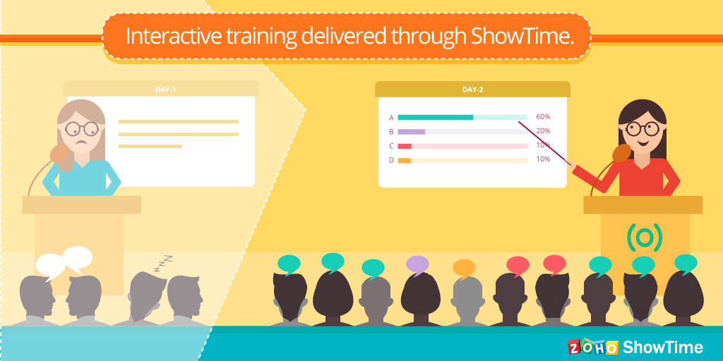 Interactive training delivered through ShowTime