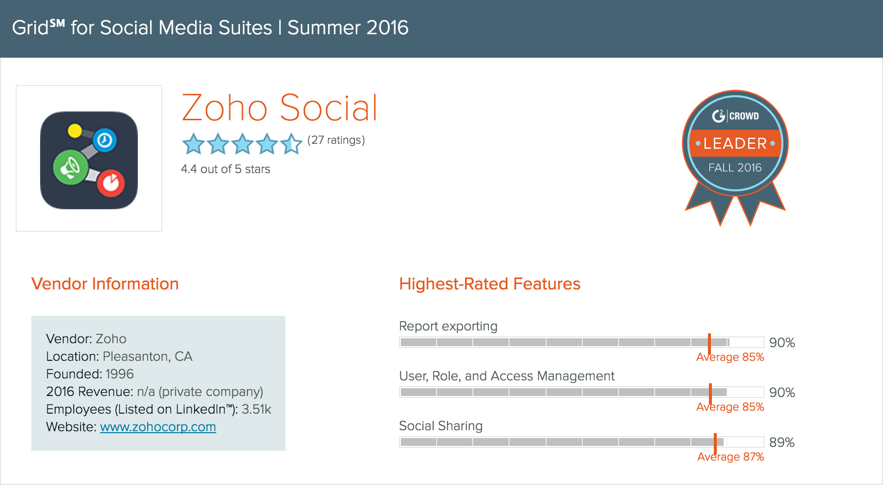 Zoho Social - G2 Crowd Leader Fall 2016 - Social Media Suites