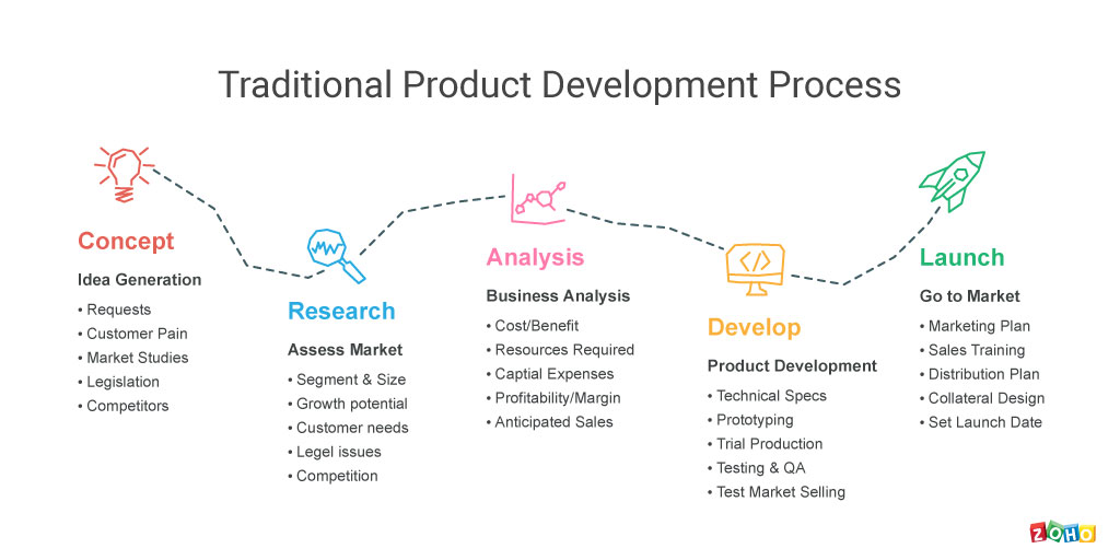 traditional-product-development-process-option-02