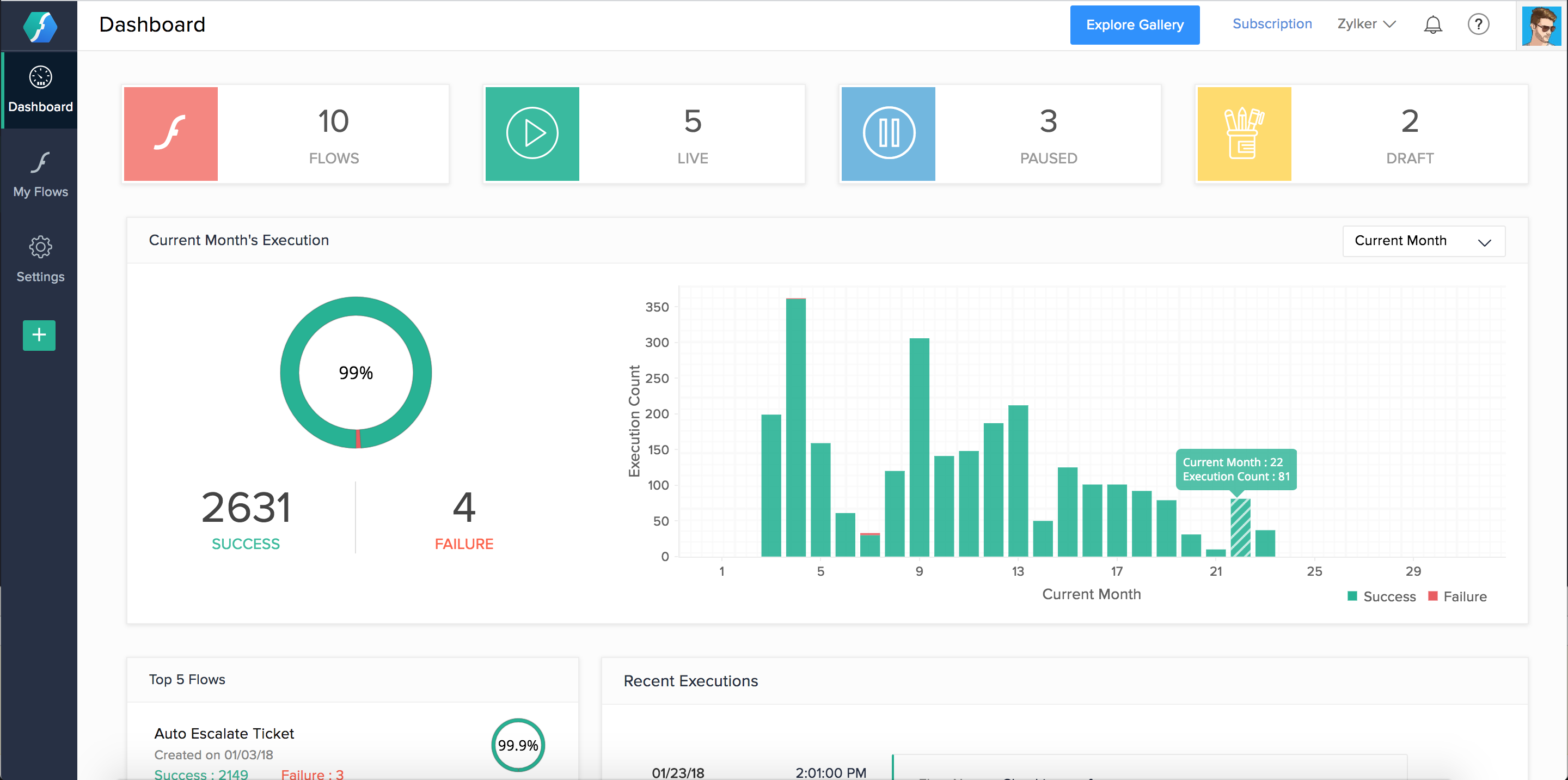 Zoho Flow-Dashboard