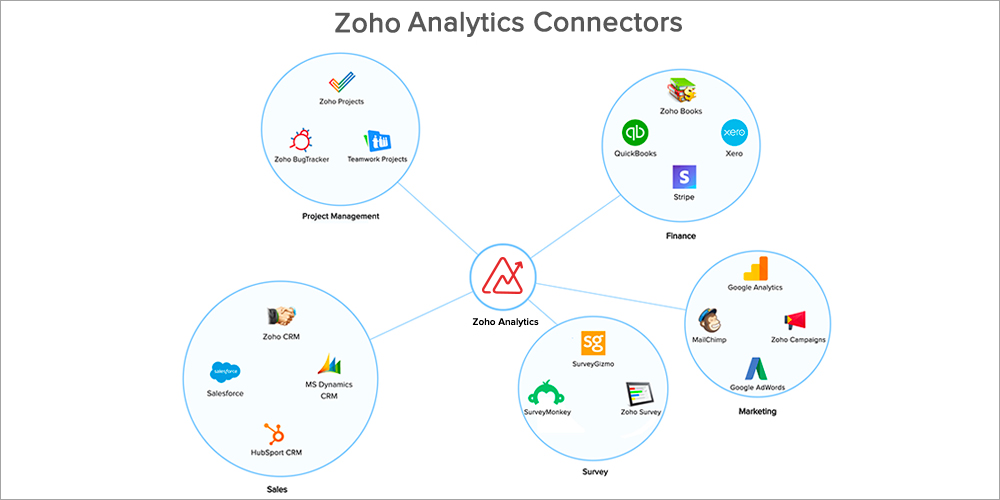 Using Analytics Connectors in Zoho Analytics