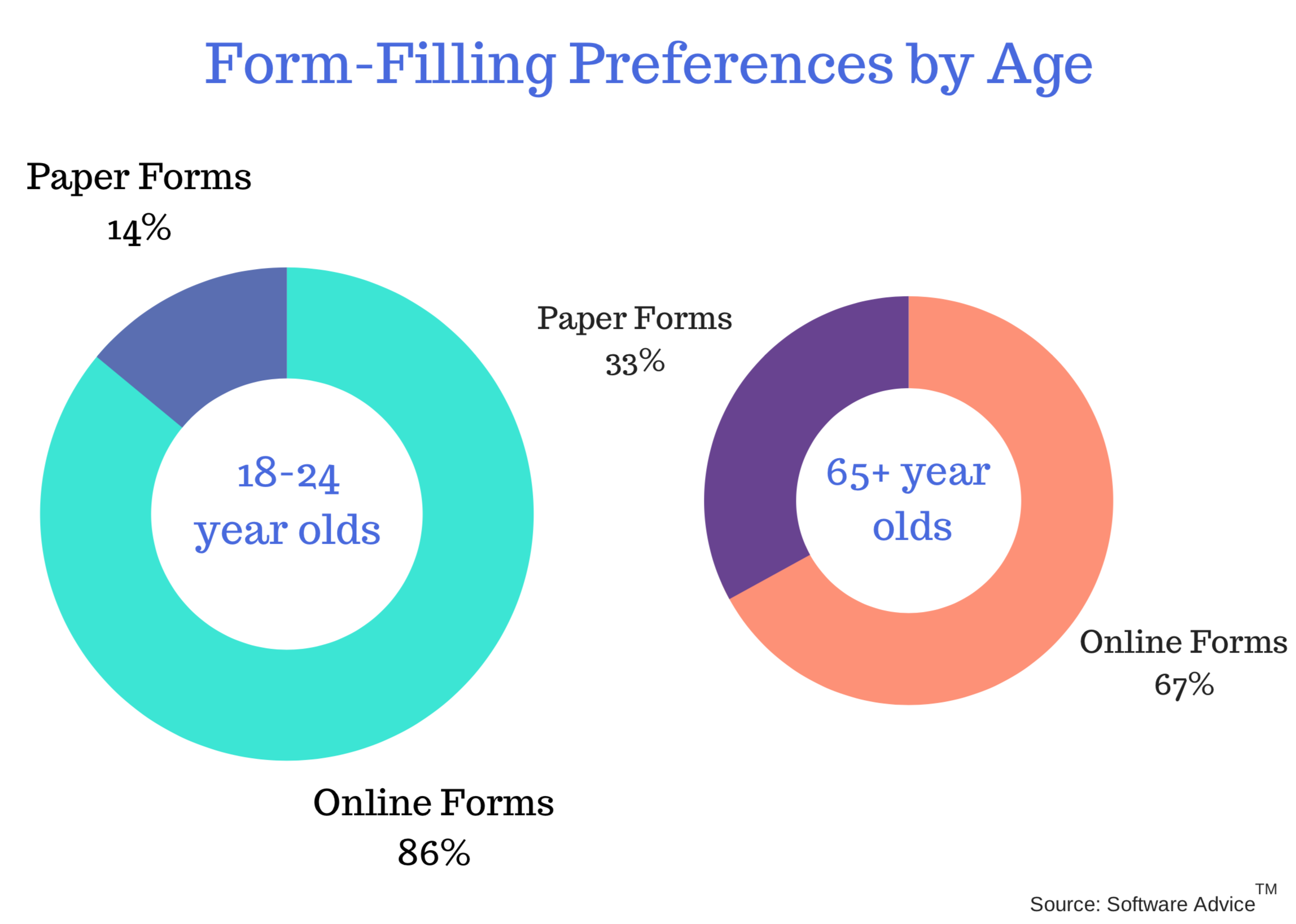Majority users of all age groups prefer filling forms online.