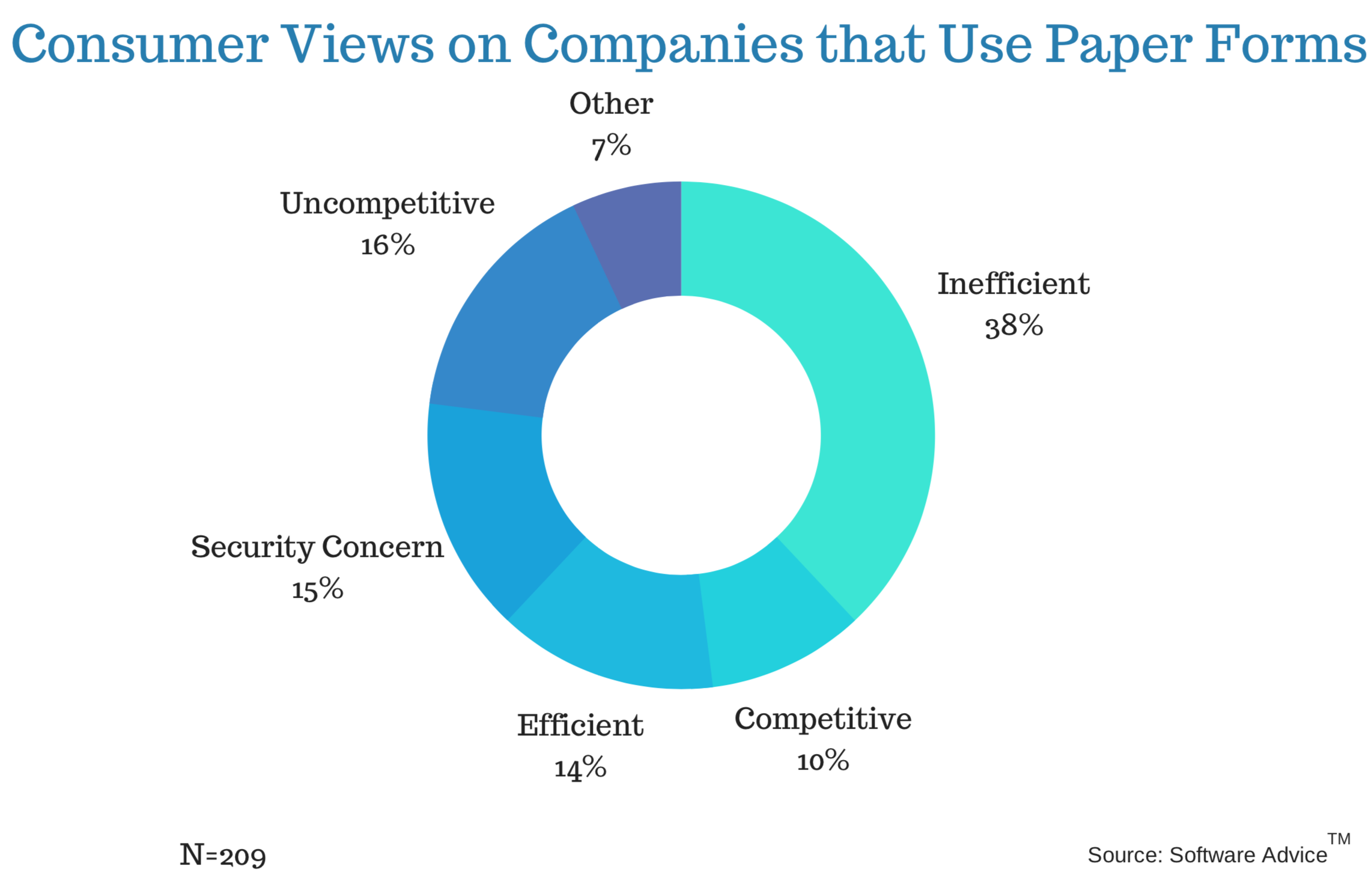 38% Consumers find companies using paper forms are inefficient.