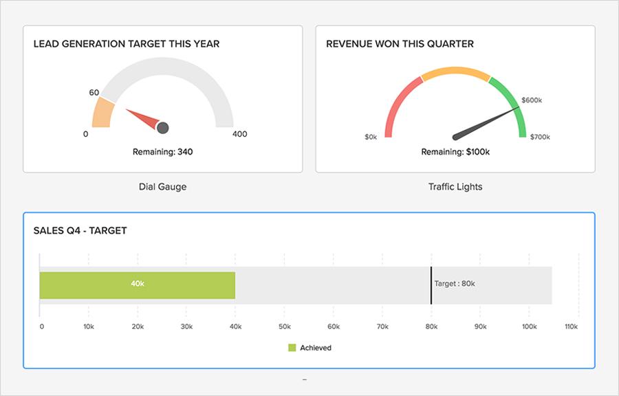 Zoho CRM analytics - Target meter