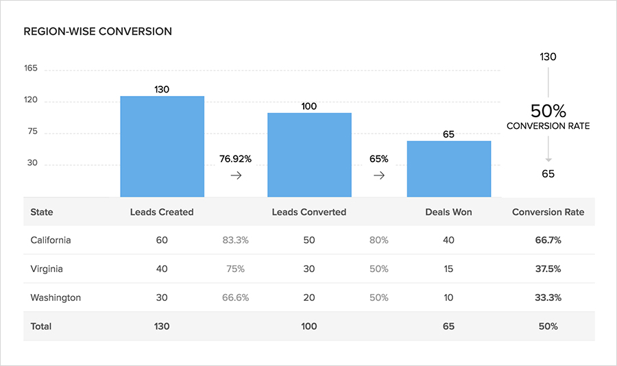 Zoho CRM analytics - Pipeline tracking