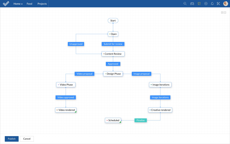 Task Blueprint