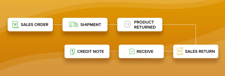 rma-sales-return-workflow
