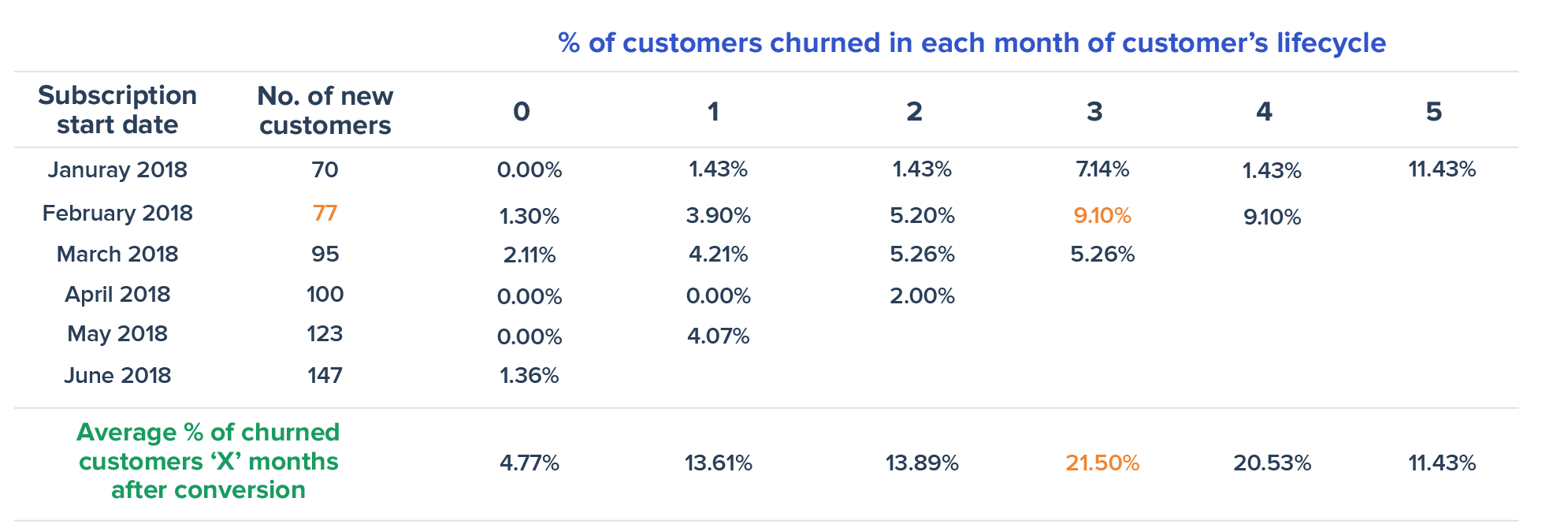 Cohort Analysis - Customer churn