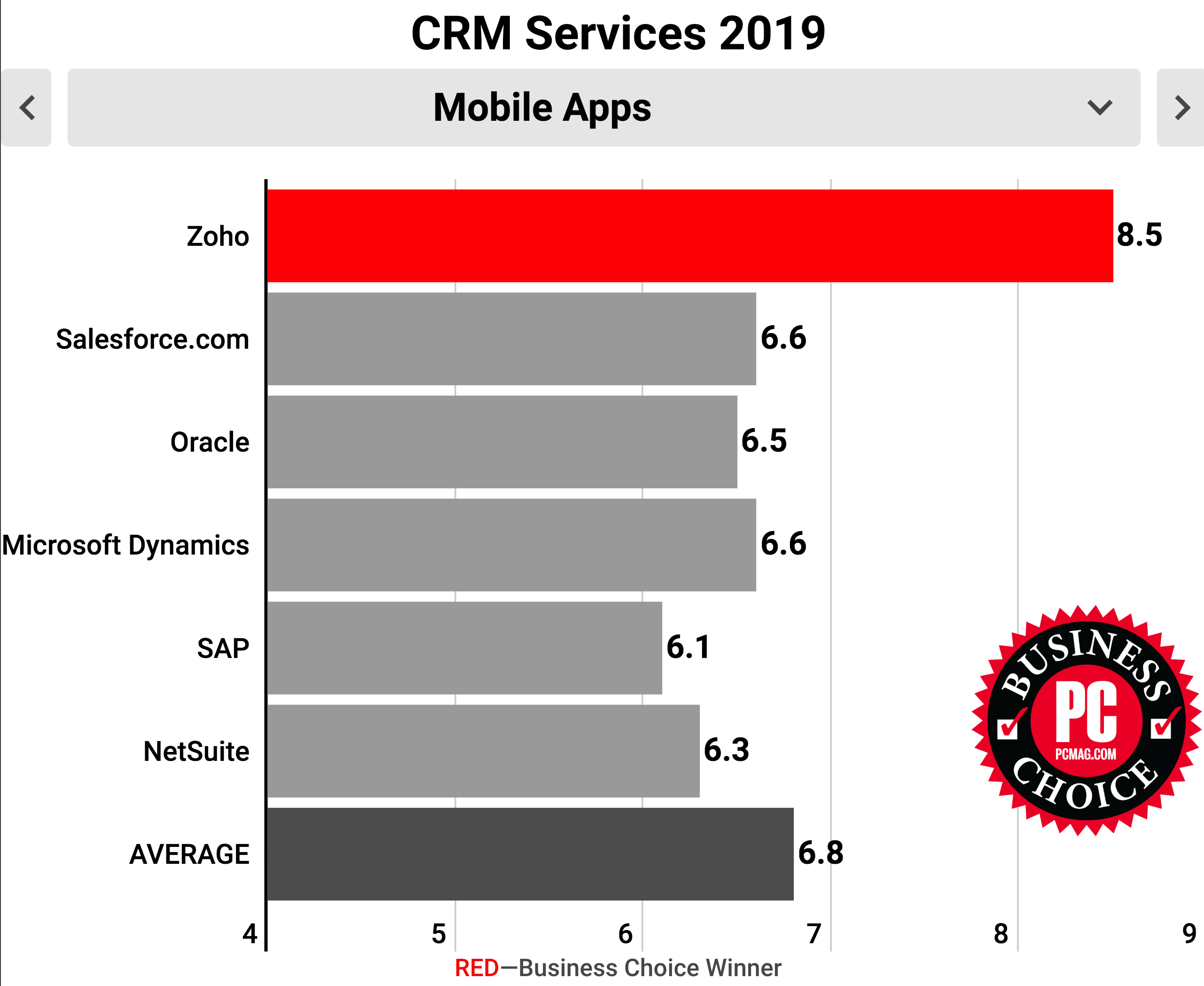 Top rated Mobile CRM software - Zoho CRM