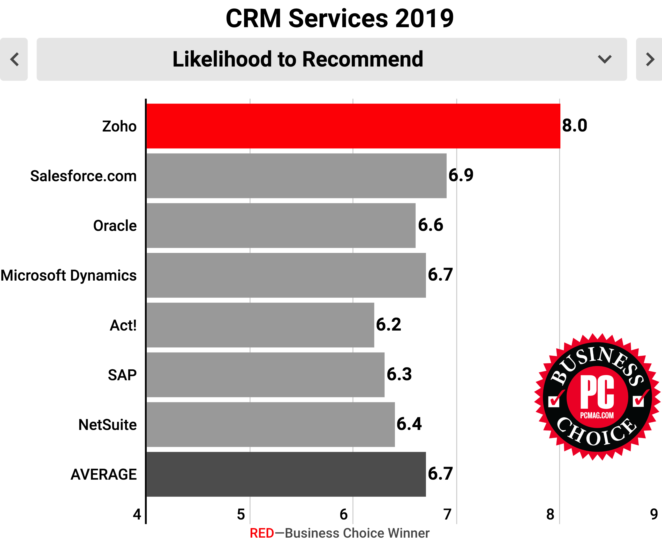 Most recommended CRM software - Zoho CRM