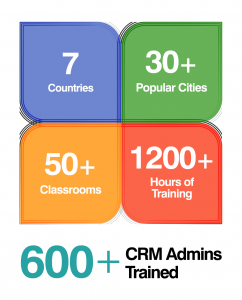 Stepping into the second year of the Zoho CRM Training