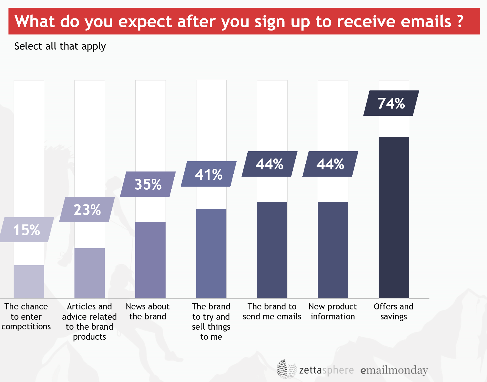 email marketing report 2