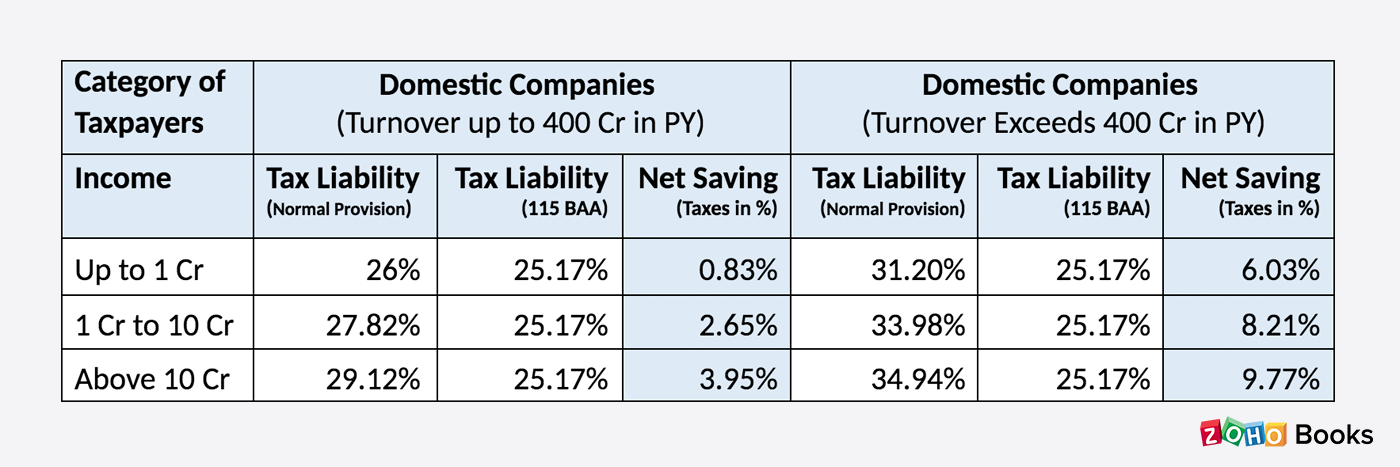 Corporate Tax Benefits India
