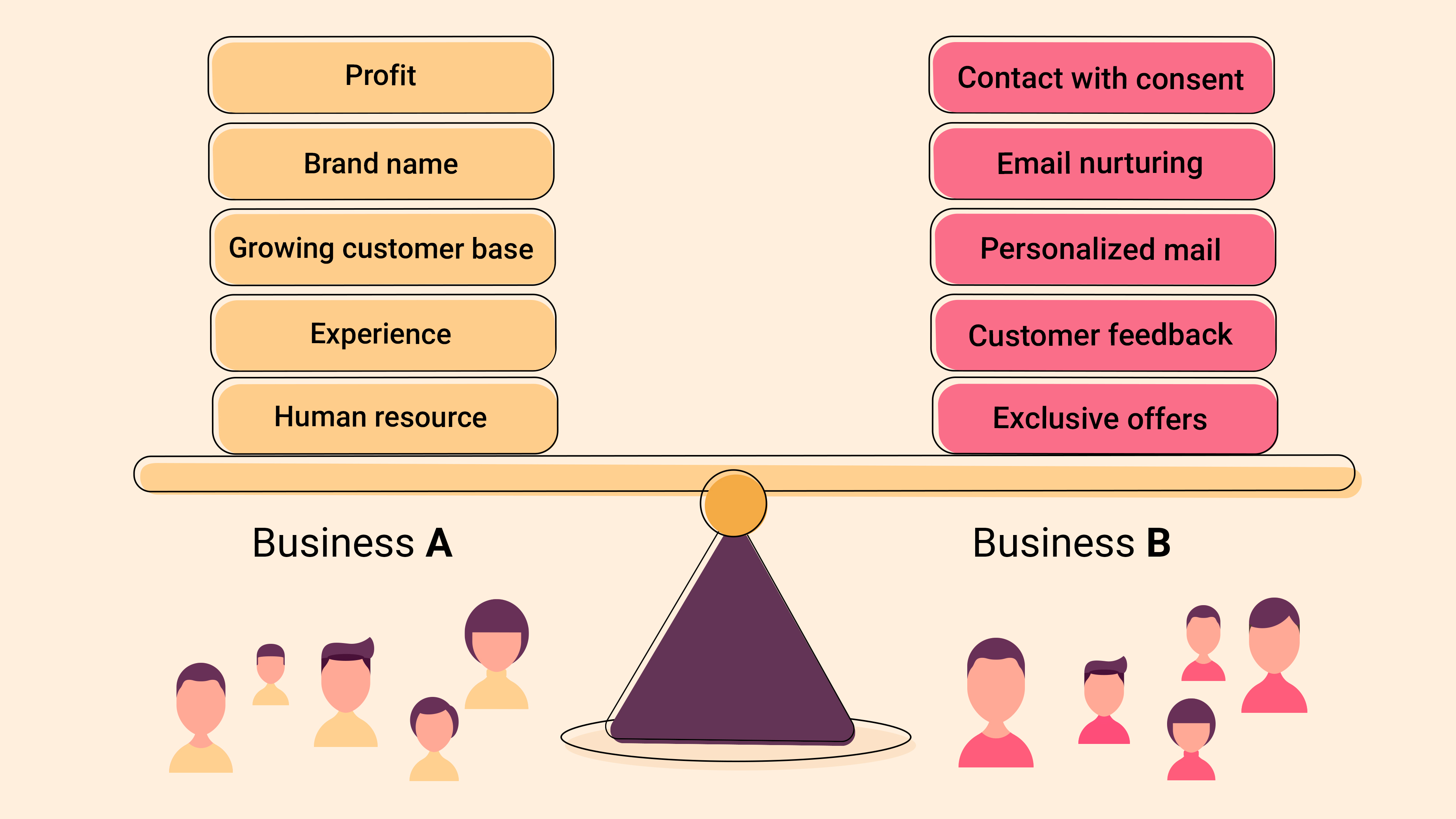 Balancing established business and small business