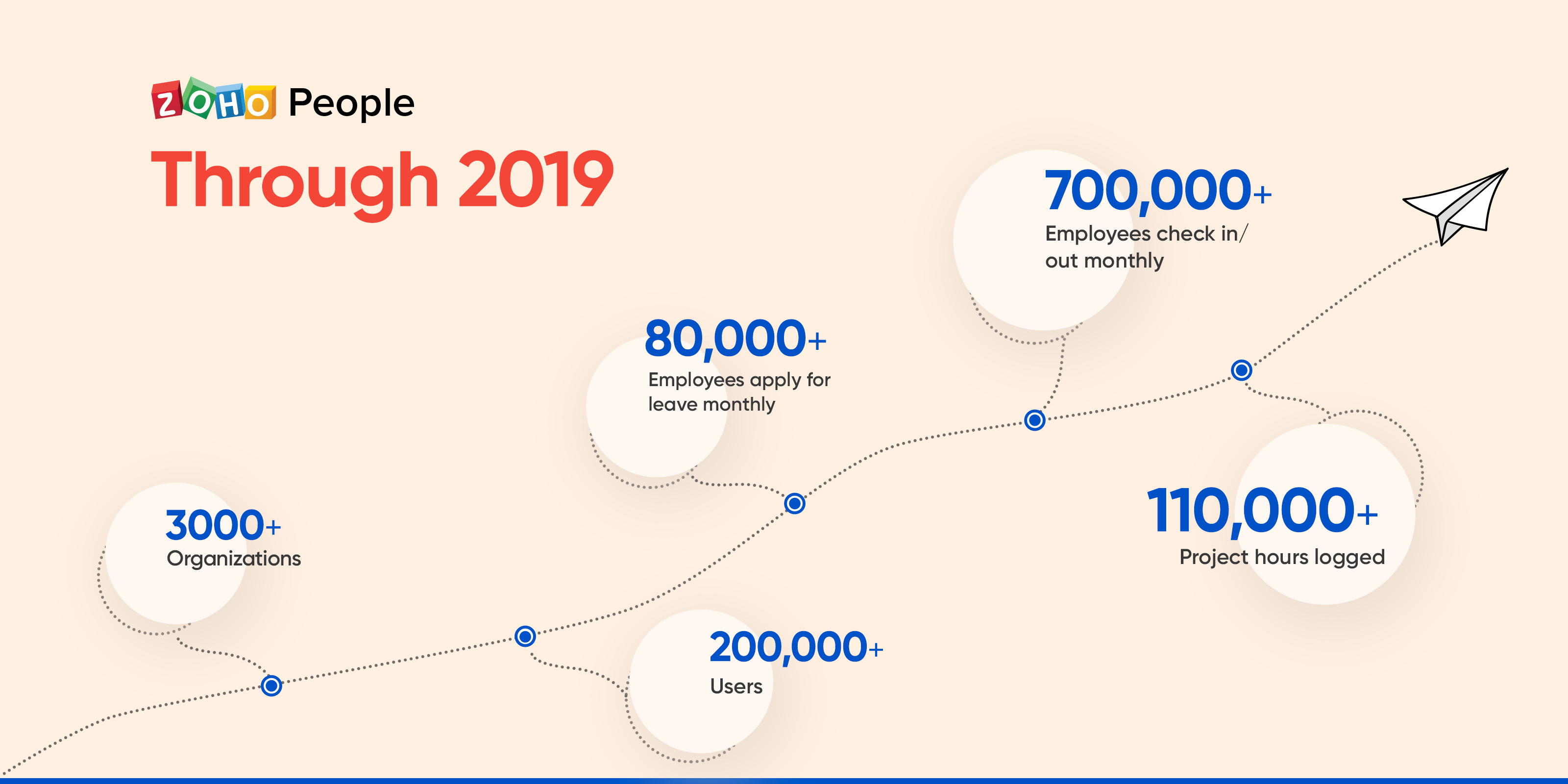 Year in Review: Zoho People in 2019