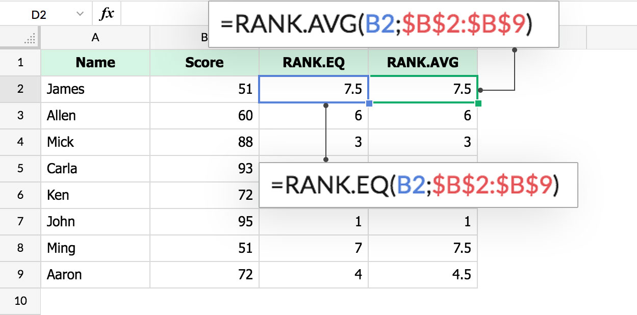 RANK.EQ and RANK.AVG functions in Zoho Sheet