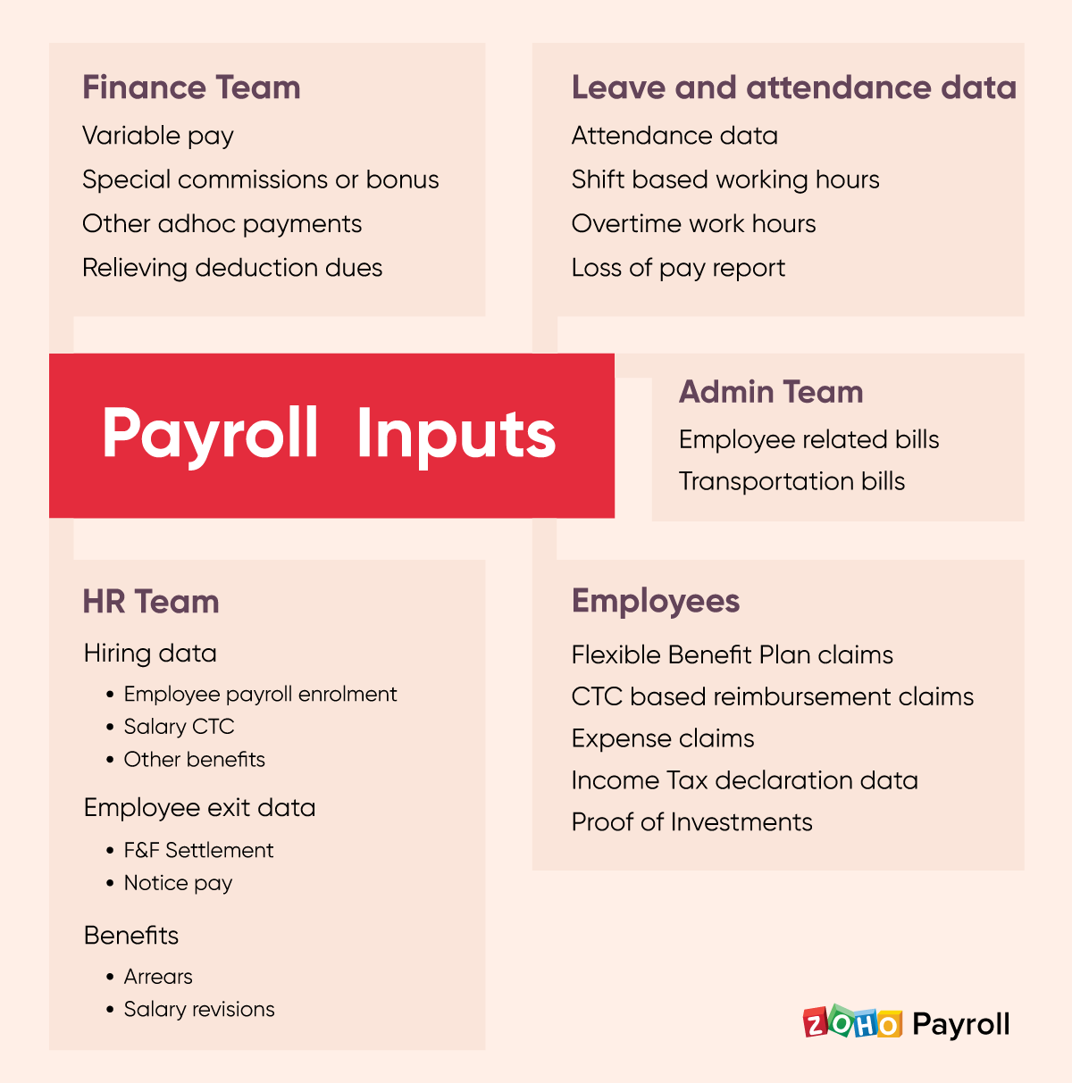Inputs to process payroll - Zoho Payroll