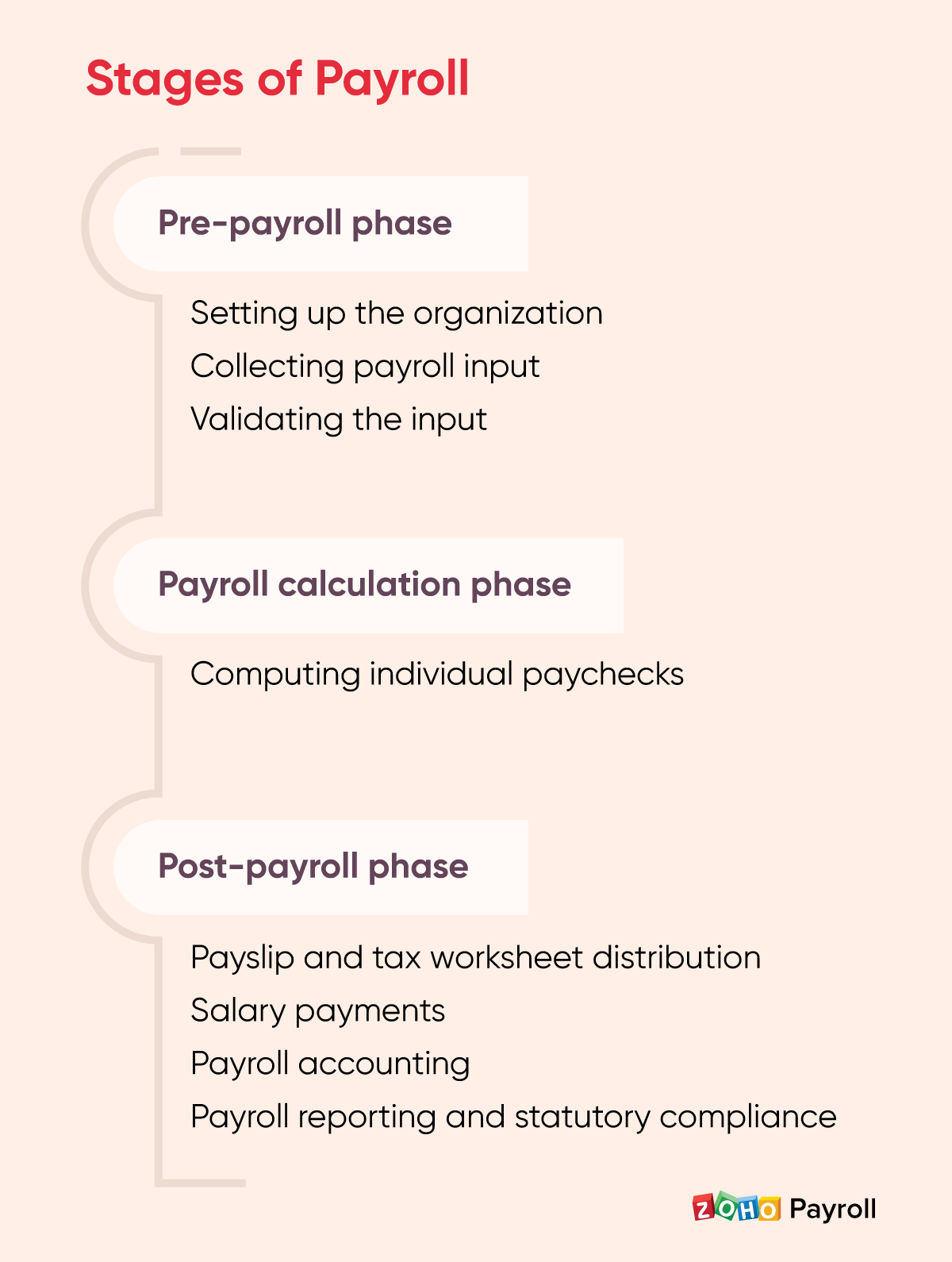 Three stages of payroll management - Zoho Payroll