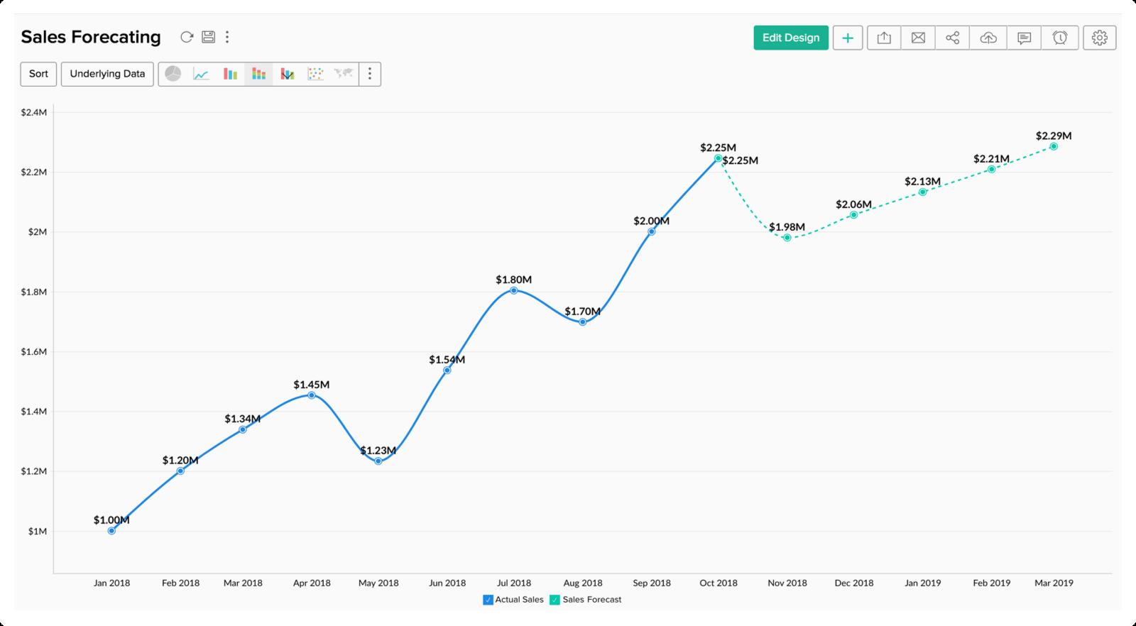Mit der Prognosefunktion von Zoho Analytics können Sie voraussichtliche Verkaufstrends sichtbar machen.