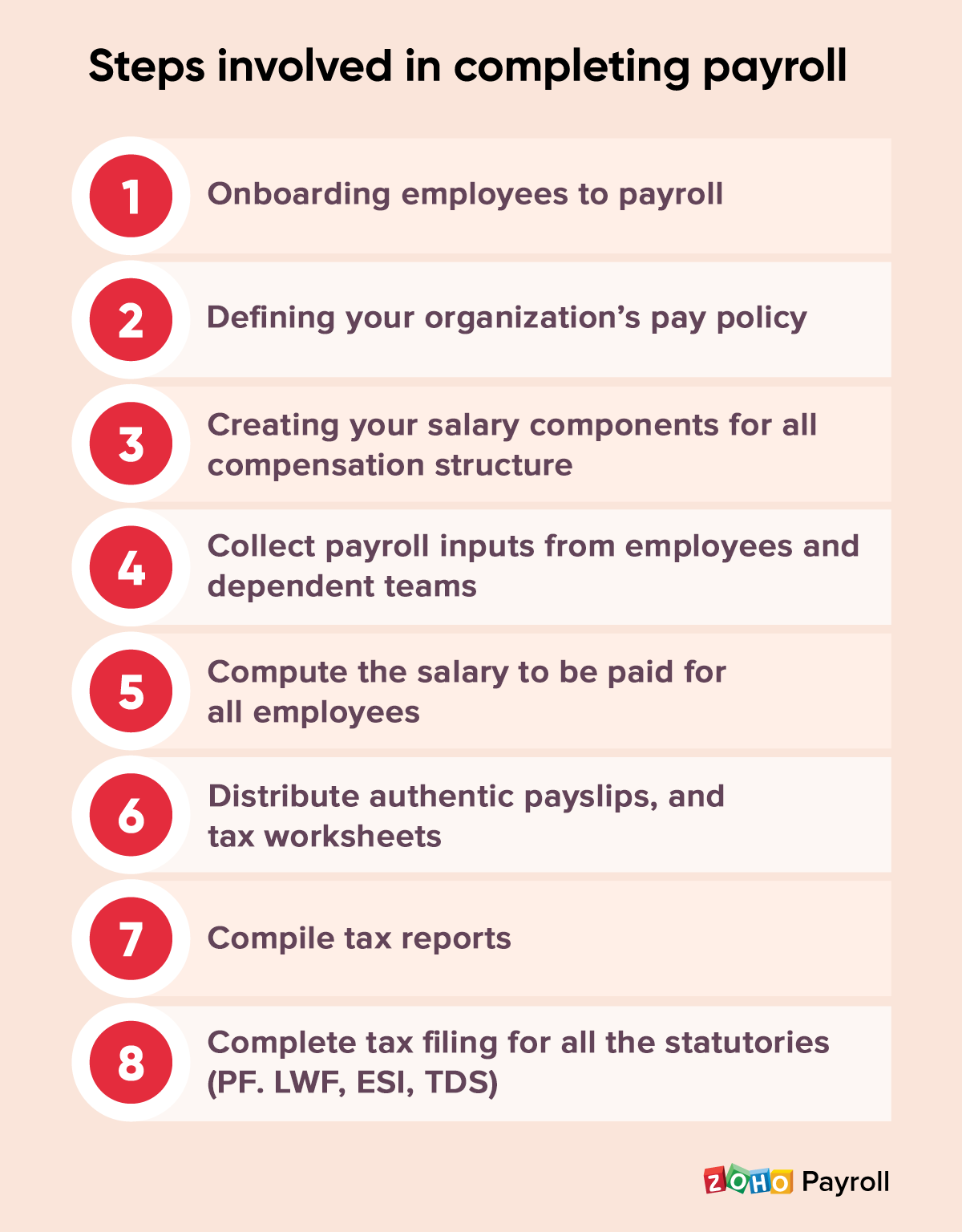 Step by step payroll process - Zoho Payroll