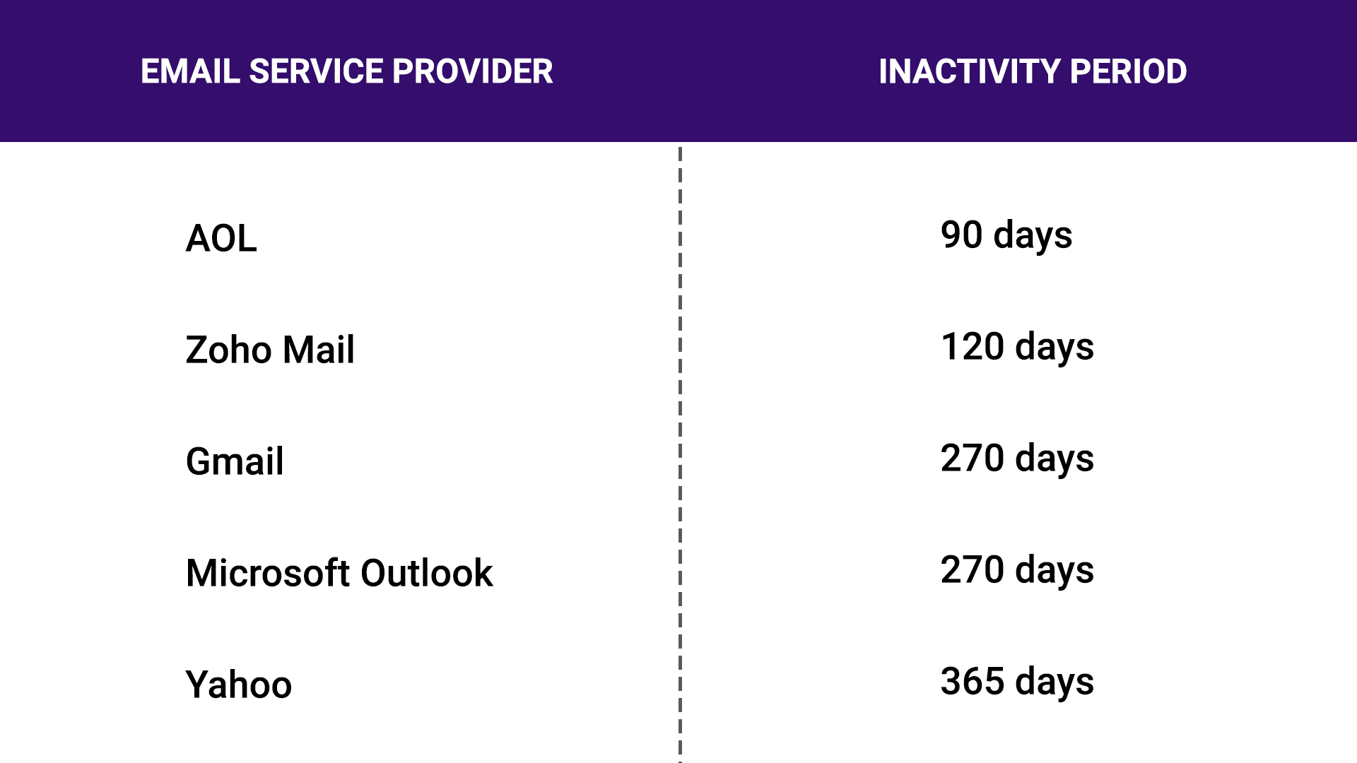 Email inactivity period defined by different ESPs