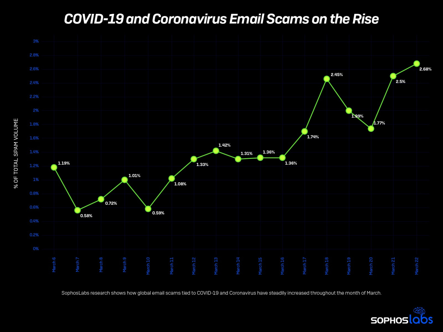 covid-19 email phishing and scam